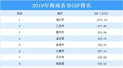 2019年海南省各市GDP排行榜