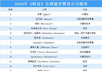 2020年《财富》全球最受赞赏公司排行榜