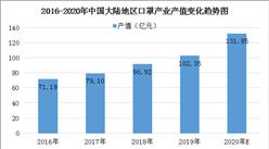 """肺炎疫情下""""一罩难求"""" 2020年中国口罩产业产值将突破130亿元(附图表)"""