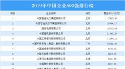 2019年中国企业500强榜单重磅发布:中石化/中石油/国家电网占据前三