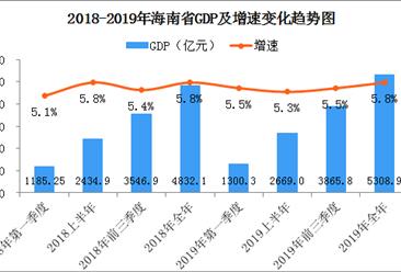 2019年海南经济运行情况分析:gdp同比增长5.8%(附图表)