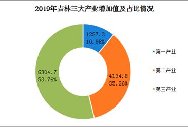 2019年吉林省gdp达11726.8亿元  同比增长3.0%