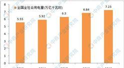 2020年中国电力供需形势预测分析
