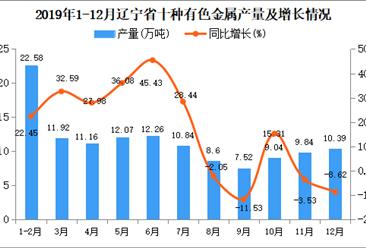 2019年辽宁省十种有色金属产量为127.76万吨 同比增长17.66%