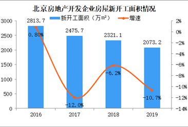 2019年北京商品房销售面积同比增长34.9%(图)