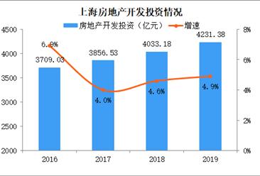 2019年上海房地产运行情况分析:新建房屋销售面积微降(图)