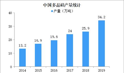 2019年多晶硅产量同比增长32% 多晶硅粗放式发展模式已过(图)
