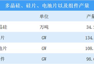 """2019年光伏产业出口额出口量""""双升"""" 产业制造端各环节产量增加(图)"""