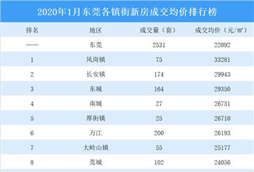 2020年1月东莞各镇街新房成交量及房价排行榜:塘厦万江销售火爆(附榜单)