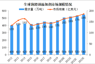 2023年全球润滑油添加剂市场规模约185亿美元 分散剂需求量大(图)