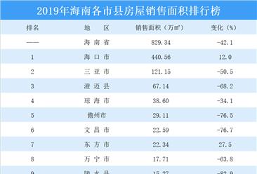 2019年海南各市县房屋销售排行榜:海口逆势上涨 三亚腰斩(图)