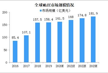 2020年片式多层陶瓷电容器市场规模及发展趋势分析(图)