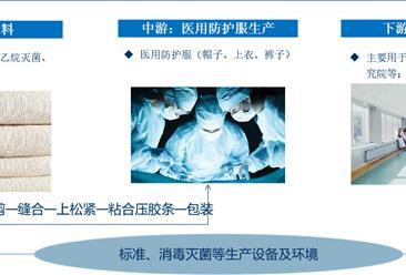2020年中国医用防护服产业链上中下游市场分析(附产业链全景图)