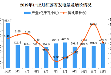 2019年江苏省发电量为5015.4亿千瓦小时 同比增长2.54%