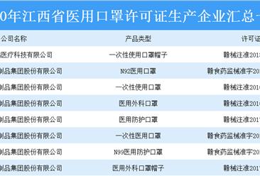 江西医用防护物资产量逐步上升  口罩日产量达212.7万只(附口罩生产企业)
