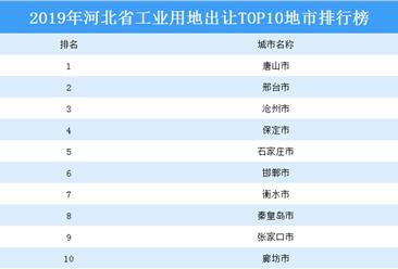 产业地产投资情报:2019年河北省工业用地出让top10地市排名