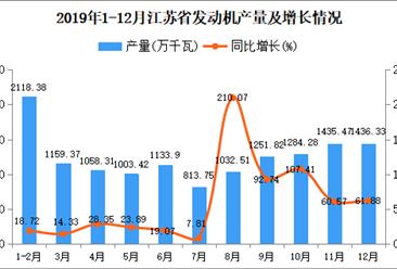 2019年江苏省发动机产量同比增长47.91%