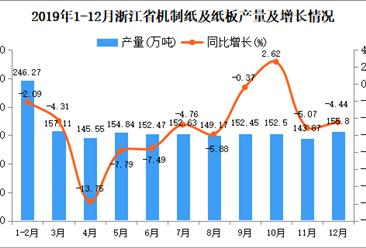 2019年浙江省机制纸及纸板产量同比下降4.52%