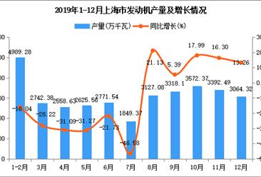 2019年上海市发动机产量为34108.96万千瓦 同比下降11.82%