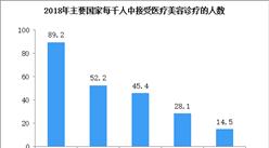 2020年中国私人医疗美容市场规模及驱动因素分析(图)