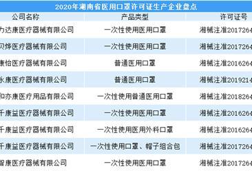 湖南口罩物资产能逐步提升  14家重点联系口罩生产企业日产量超80万只(图)