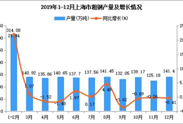 2019年上海市粗钢产量为1640.25万吨 同比增长0.62%