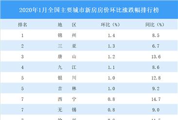 1月新房房价涨跌排行榜:三亚涨幅排名第二 15城房价下跌(图)