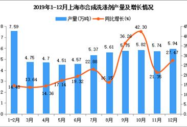 2019年上海市合成洗涤剂产量同比增长23.78%