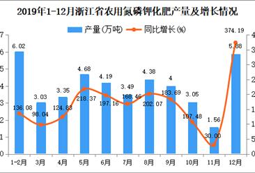 2019年浙江省农用氮磷钾化肥产量同比增长153.27%