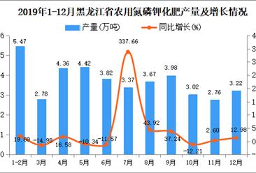 2019年黑龙江省农用氮磷钾化肥产量为46.56万吨 同比增长29.23%