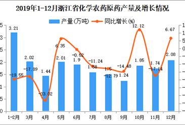 2019年浙江省化学农药原药产量及增长情况分析