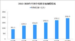 部分中药材价格上涨 2020年中国中药材市场规模或达1919亿元(附图表)