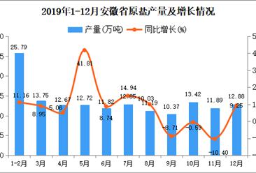 2019年安徽省原盐产量为149.32万吨 同比增长7.43%