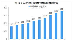 2023年中国个人护理电器OEM/ODM市场规模将超350亿 呈现三大发展趋势(图)