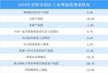 2019年贵阳市各园区工业增加值增速情况:新产业企业工业园区增速较快(图)