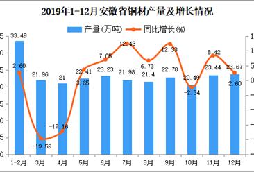 2019年安徽省铜材产量为252.05万吨 同比下降0.83%