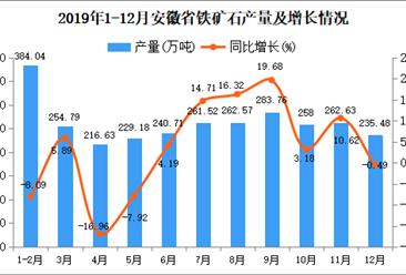 2019年安徽省铁矿石产量为2863.46万吨 同比增长1.75%