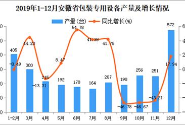 2019年安徽省包装专用设备产量为3264台 同比增长2.61%