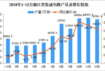 2019年浙江省集成电路产量为1434530.8万块 同比增长119.09%