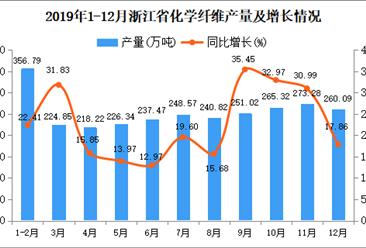 2019年浙江省化学纤维产量及增长情况分析