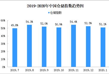 2020年1月中国仓储指数51.1%(附仓储物流开发区地图一览)
