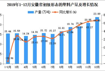 2019年安徽省初级形态的塑料产量为199.41万吨 同比增长33.53%