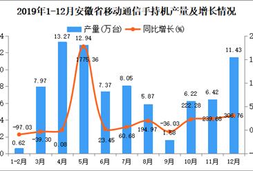 2019年安徽省手机产量为81.75万台 同比增长16.7%