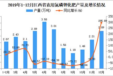 2019年江西省农用氮磷钾化肥产量为29.18万吨 同比下降27.05%