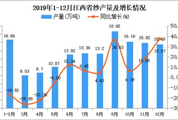 2019年江西省纱产量同比增长12.43%