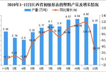 2019年江西省初级形态的塑料产量为48.33万吨 同比增长77.49%