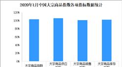 2020年1月中国大宗商品指数102.9%:二季度有望出现好转