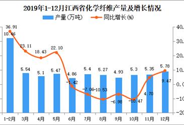 2019年江西省化学纤维产量为62.92万吨 同比增长6.28%