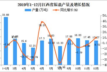 2019年江西省原盐产量及增长情况分析