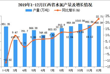 2019年江西省水泥产量及增长情况分析(图)